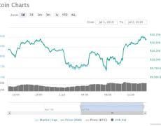 Crypto Analyst: Bitcoin Technical Indicator Struggles At This Range Before Bull Run