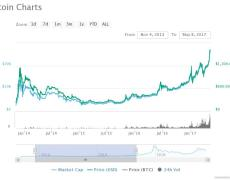 If In Doubt Zoom Out, Bitcoin Profitable Days Still at 91.5%