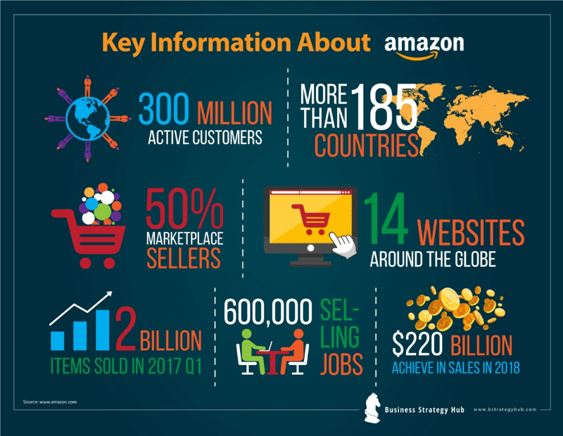 Key facts about Amazon