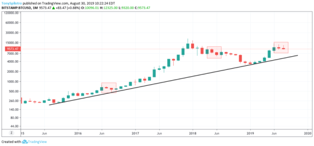 bitcoin price chart monthly red