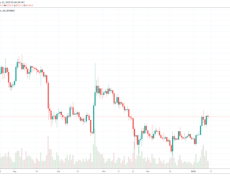 Bitfinex Premium Goes Negative; Last Time it Did, Bitcoin Fell 30% in 3 Months