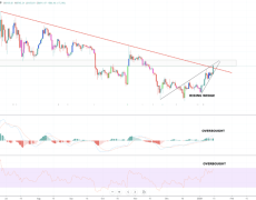 Bitcoin Price Breaks Out of Downtrend, But Gets Rejected at $8700 Resistance