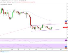 Bitcoin Lacks Direction after Weekend Gains; Correction Incoming?