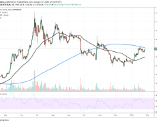 Bitcoin Ducks Deep Pullback against Euro and One Strong Fundamental Could be Behind It