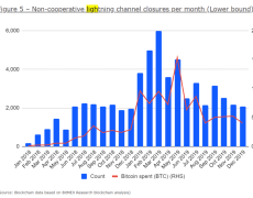 BitMEX: Bitcoin Lightning Usage Higher Than Expected, And It's Crucial For BTC