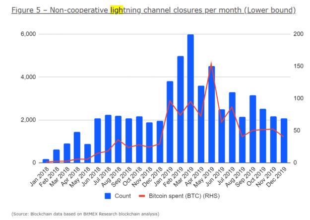 bitcoin lightning channels
