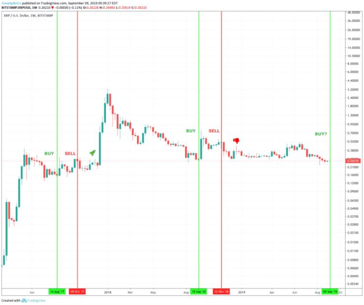 xrp price chart ripple swell