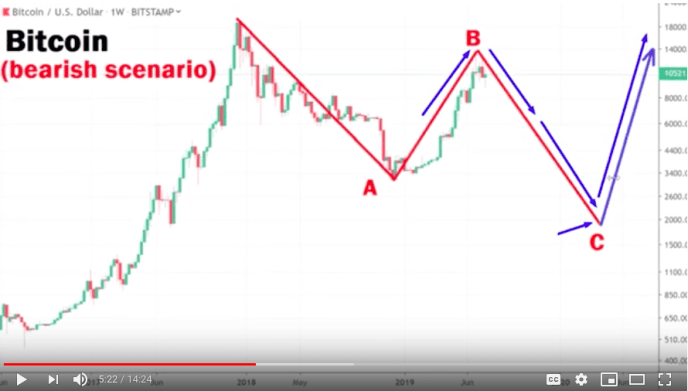 What Would Happen In A Bearish Scenario