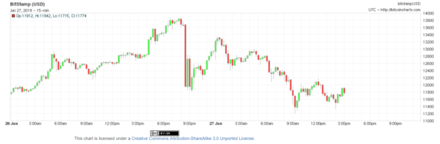 Bitmex Sees $500 Million Bitcoin Short Liquidation in 24hrs – | Mr