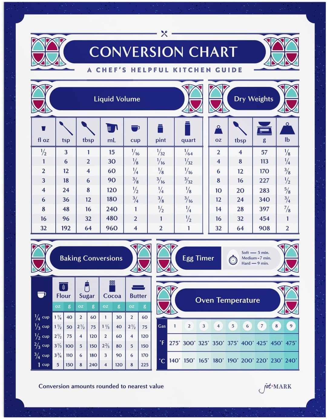 Liquid And Dry Measure Conversion Chart