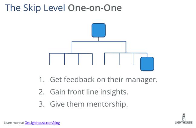Skip level 1:1s for senior leaders