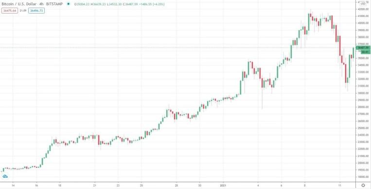 btcusd_chart