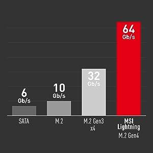 MSI X570 Motherboard; AMD Ryzen Processor; AM4 socket; Ryzen 9; MPG X570 GAMING EDGE WIFI