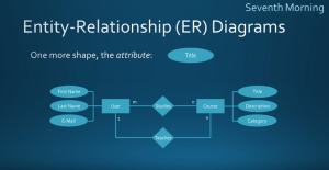 What is an Entity Relationship Diagram? When should you use one? | Sisense Glossary
