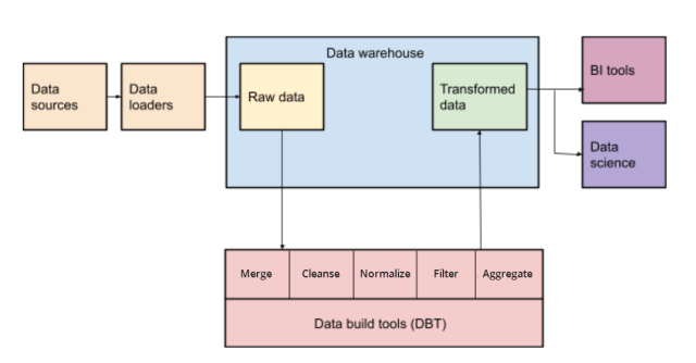 Data build tools
