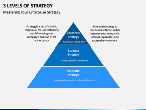3 Levels of Strategy PowerPoint Template | SketchBubble