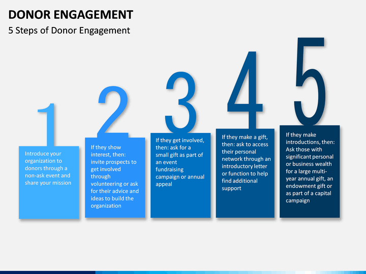 Donor Engagement Powerpoint Template Sketchbubble