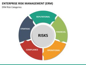 Enterprise Risk Management (ERM) PowerPoint Template