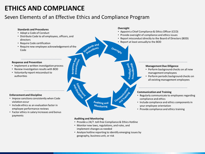 Ethics And Compliance PowerPoint Template SketchBubble