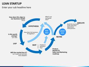 Lean Startup PowerPoint Template | SketchBubble