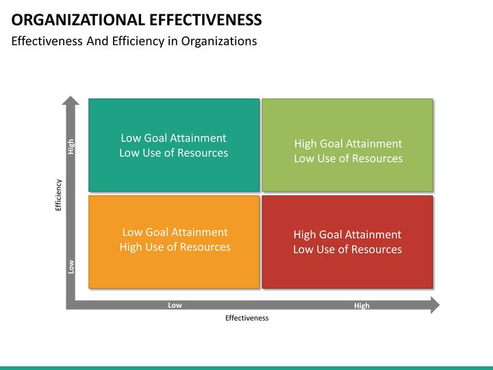 Organizational Effectiveness Powerpoint Template