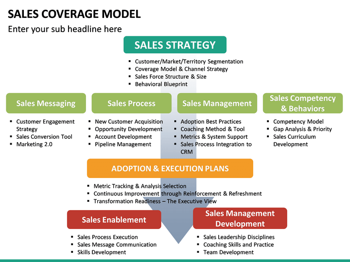 Sales Coverage Model PowerPoint Template SketchBubble
