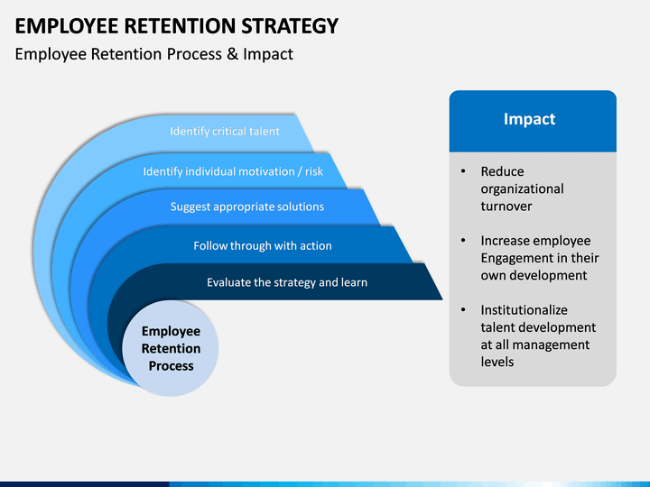 Employee Retention Strategy PowerPoint Template SketchBubble