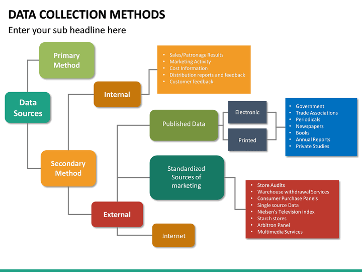 Data Collection Methods Powerpoint Template Sketchbubble