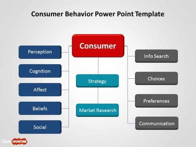 Free Consumer Behavior PowerPoint