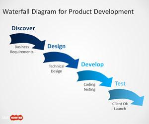 Free Agile Methodology PowerPoint Template Free PowerPoint Templates