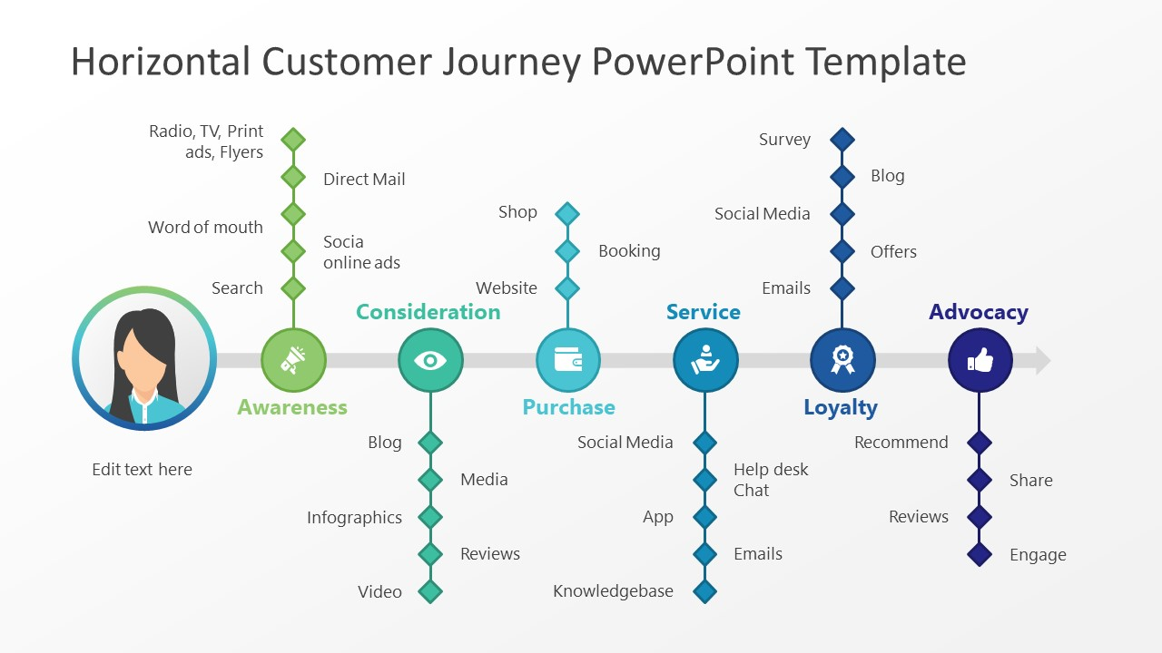 Horizontal Customer Journey Powerpoint Template Slidemodel