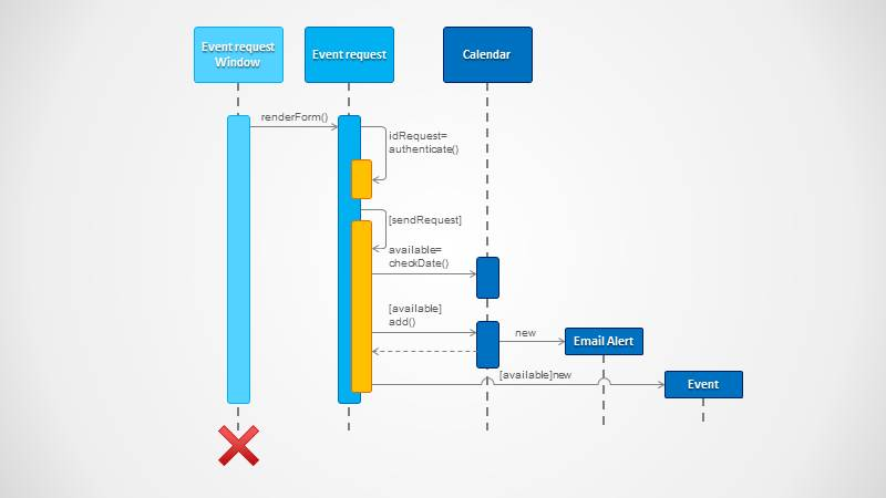 Sequence Diagram For Powerpoint Slidemodel