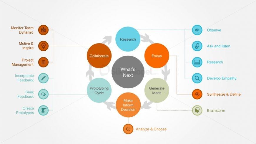 Design Thinking Circle Diagram Infographics Slidemodel