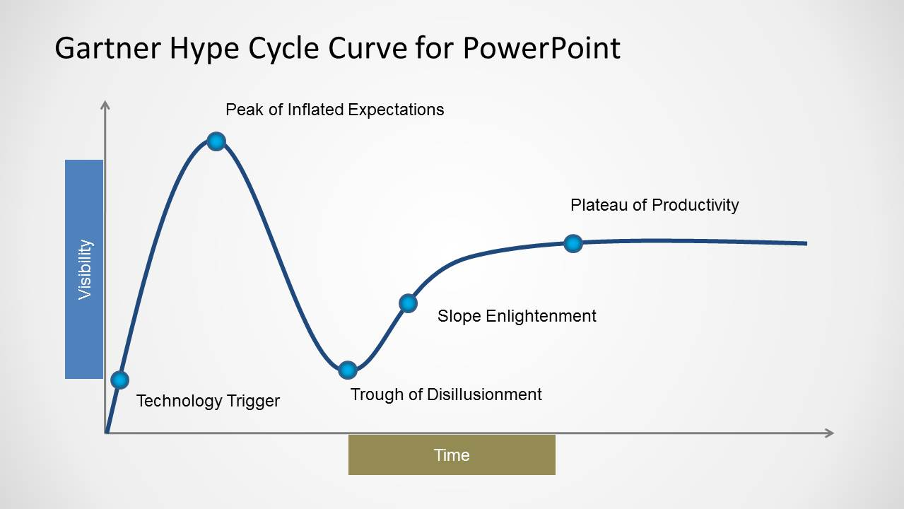 Life Cycle Flow Chart Template