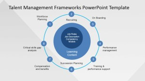 Talent Management Process PowerPoint Presentation  SlideModel