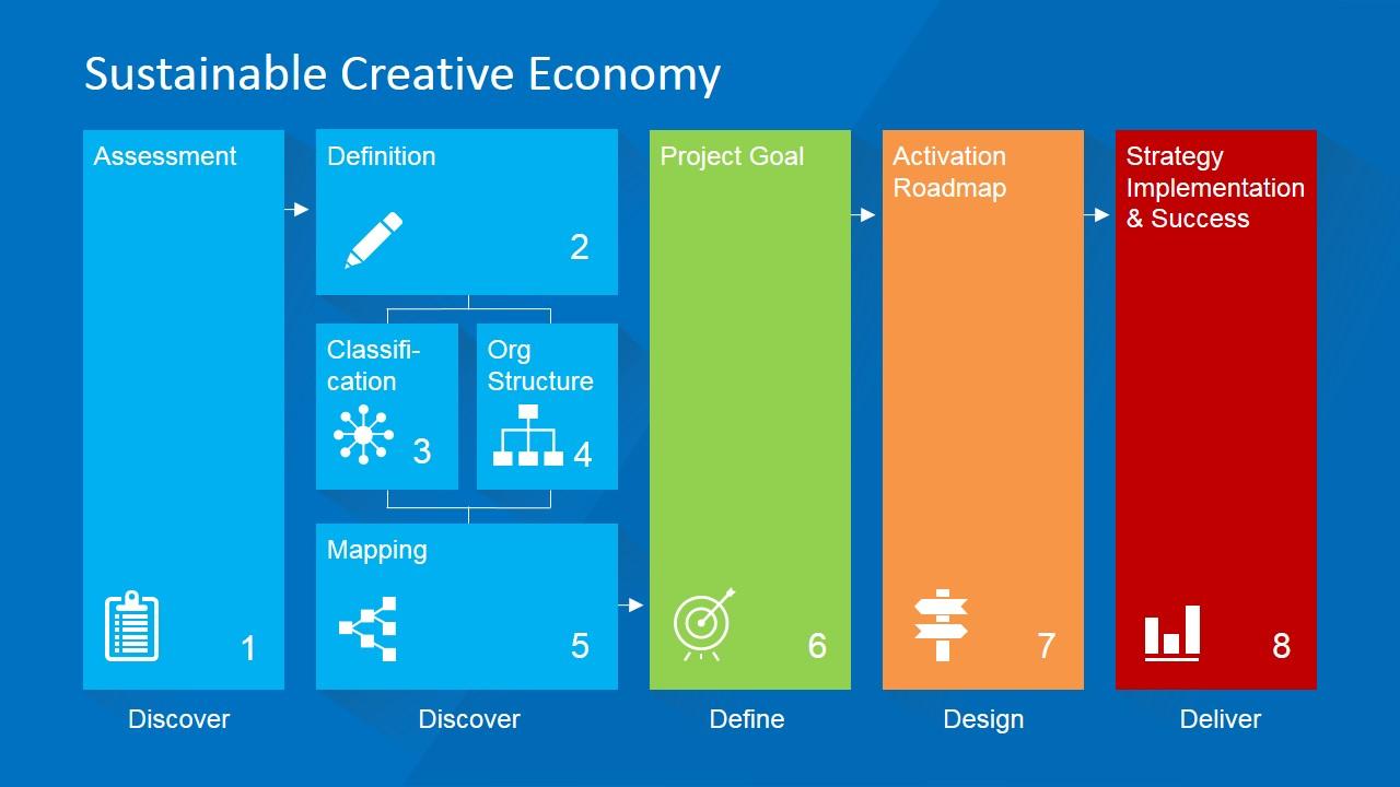 Sustainable Creative Economy Powerpoint Diagram Slidemodel