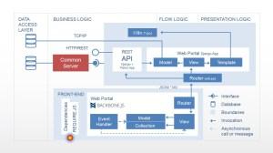 Software Diagrams for PowerPoint  SlideModel