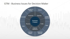 Go To Market Business Issues for Decision Analysis  SlideModel