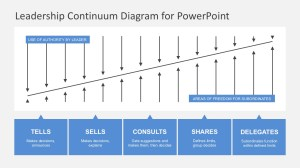 Situational Leadership Diagram PowerPoint