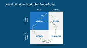 Self Awareness Model Slide JoHari Window  SlideModel