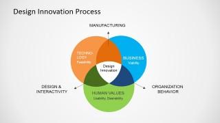 Free Design Innovation Process For Powerpoint Slidemodel