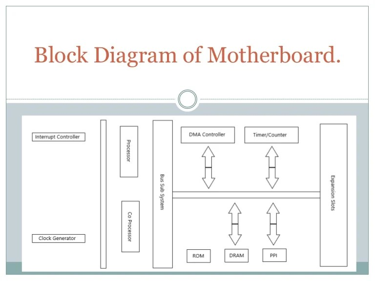 Block diagram of motherboard