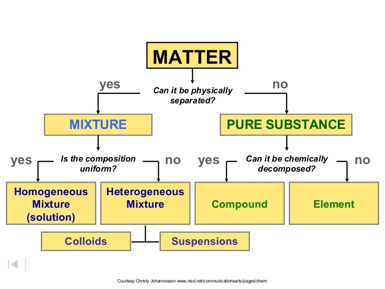 Changes Are Are Substance They What And Chemical Physical How Used And