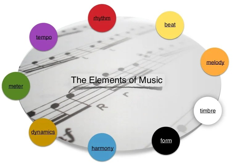 elements of music music theory poster