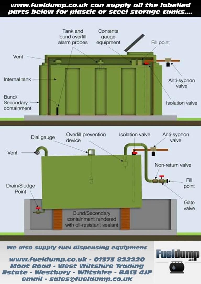 Domestic Oil Storage Tank Parts