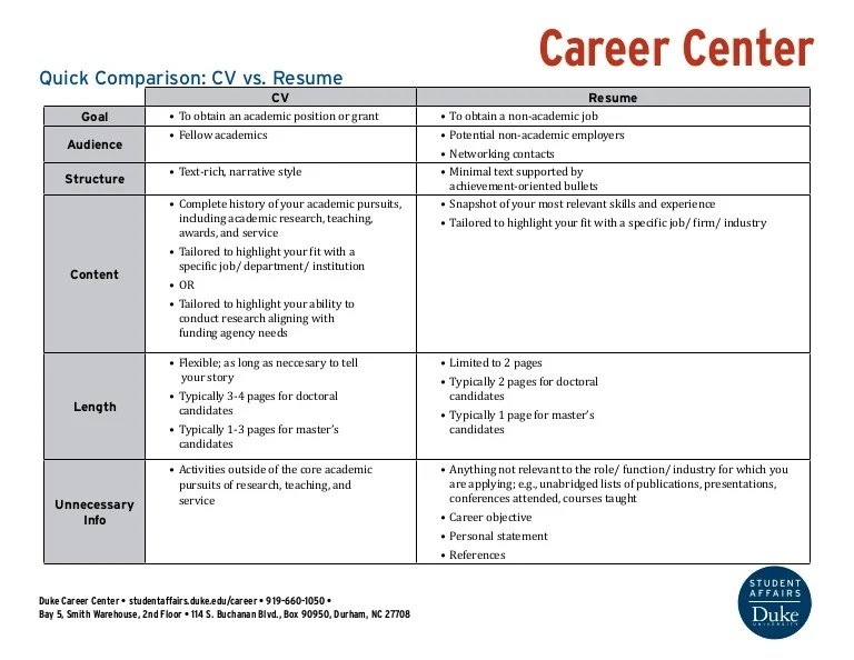 quick comparison cv vs resume