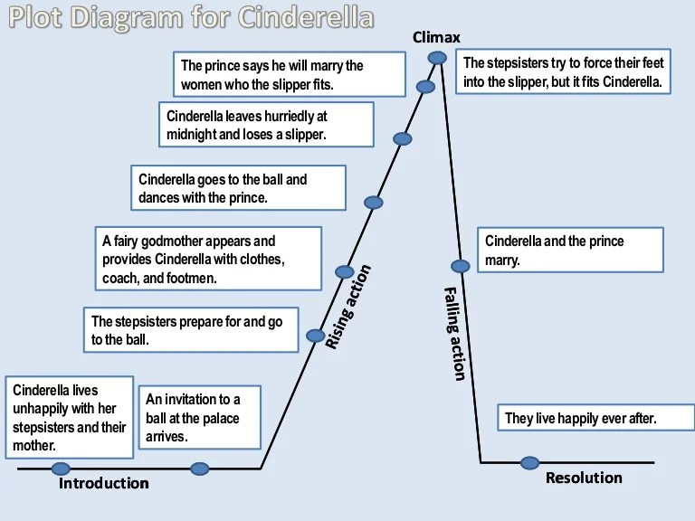 Plot diagram for cinderella