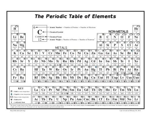 Jefferson lab periodic table periodic diagrams science jefferson lab periodic table table of elements the periodic table of elements science education at jefferson lab urtaz Gallery