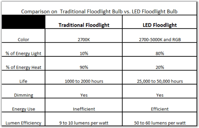 Best Cfl Flood Light Bulbs