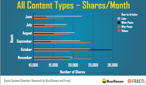 buzzstream and fractl content type shares image